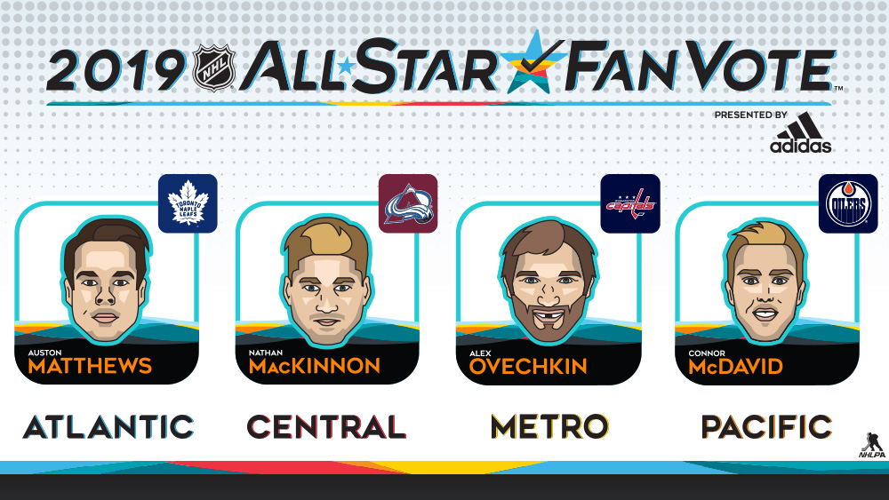 All-Star Game Captains, Matthews, MacKinnon, Ovechkin, McDavid
