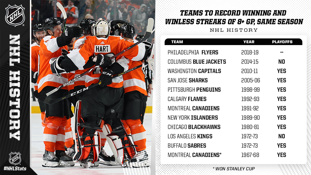 8) and a winning streak of eight or more contests in the same season. Nine  of the previous 11 clubs to do so reached the playoffs. 04f315805