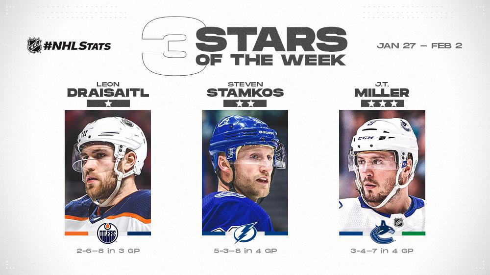 Draisaitl, Stamkos and Miller Named NHL 'Three Stars' of the Week