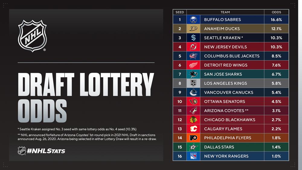 NHL.com Media Site - News - 2021 NHL Draft Lottery Set for Wednesday, June 2